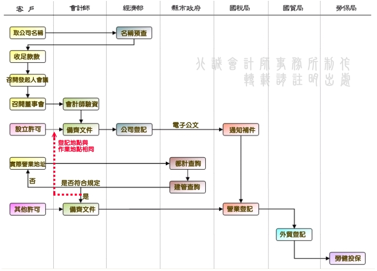 股份有限公司發起設立登記流程圖