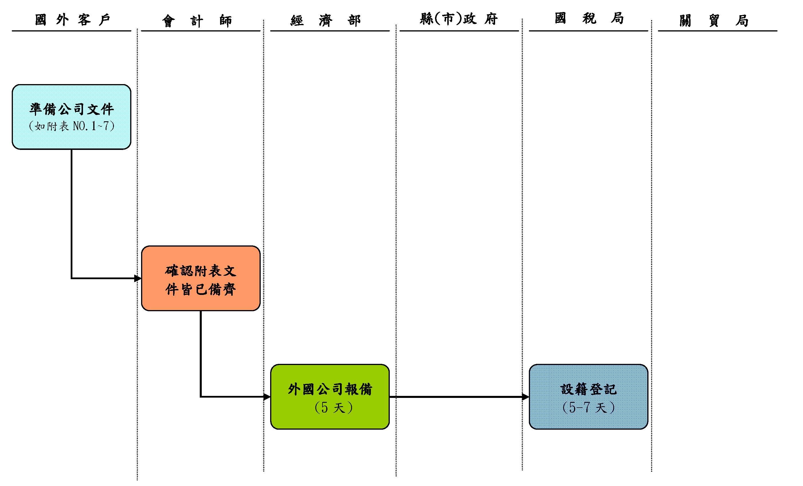 外商公司来台设立台湾办事处流程图