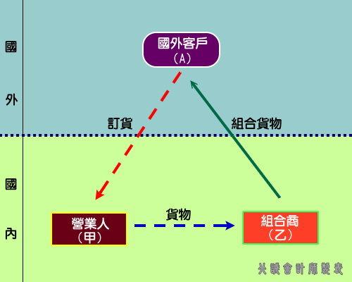 圖表三、國內組合廠商組合後辦理報關出口