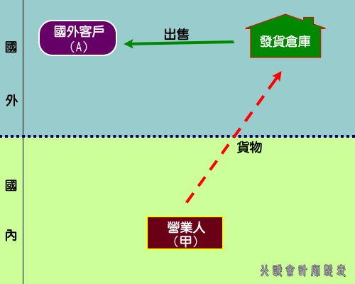 圖表七、貨物先運往國外發貨倉庫,再行銷售