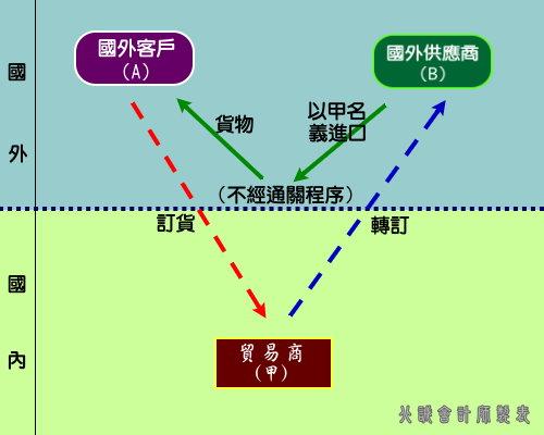 圖表九、轉口貿易不經過通關程序