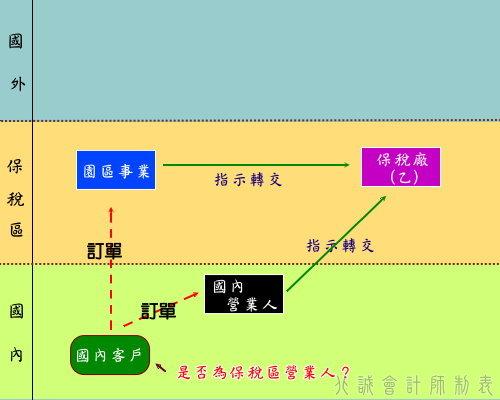 """圖表十七、依國""""內""""客戶指示交貨給保稅區營業人"""