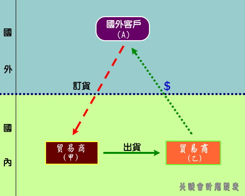 圖表二十二、進口型三角貿易
