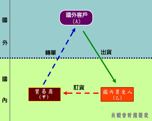 圖表二十三、進口型三角貿易-反三角貿易